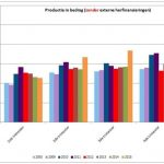 Consumenten in België lenen meer geld